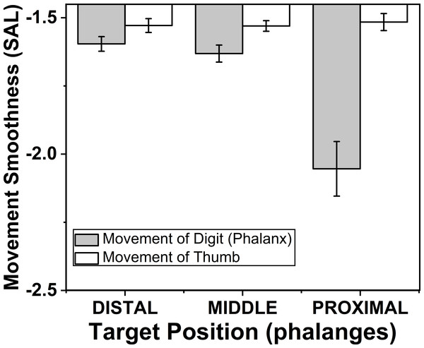 Change of smoothness of phalanx and thumb for different target phalanges.