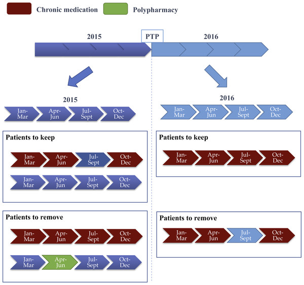 Summary of filtering chronic and polypharmacy patients where two years of prescription data are considered.