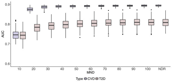 Boxplots of CVD and T2D AUC values with 100 iterations at different MND values.