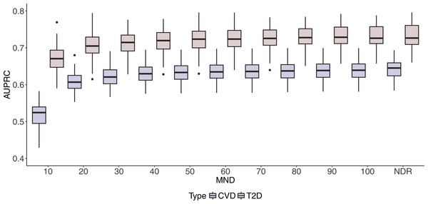 Boxplots of CVD and T2D AUPRC values with 100 iterations at different MND values.