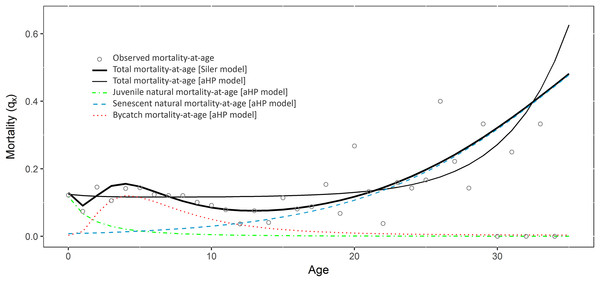 Mortality at age estimated fitting the Siler and the adapted Heligman-Pollard (aHP) models to the data with bycatch.