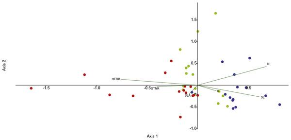 CCA analysis of endophytic communities across the three seasons.
