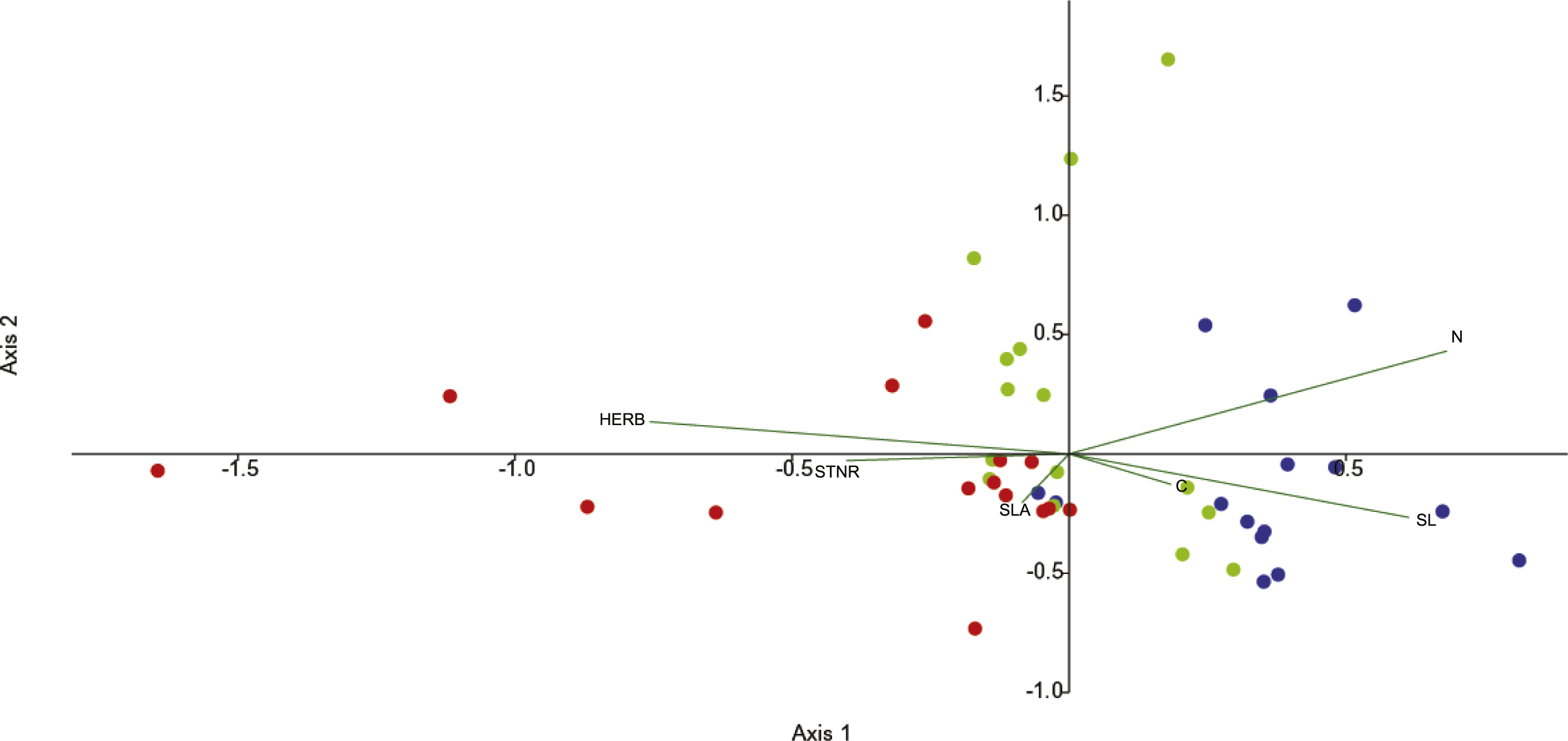 fig 2 full temporal shifts in endophyte bacterial community composition of
