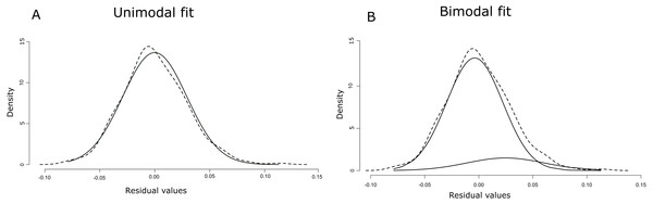 Unimodal (A) and bimodal fit (B) of normal distributions (solid lines) on the density distribution of the residuals (dashed lines).