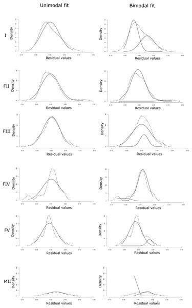 Unimodal and bimodal fit of normal distributions (solid lines) on the density distribution of the residuals (dashed lines) for each maturation stage (I, FII, FIII, FIV, FV and MII).