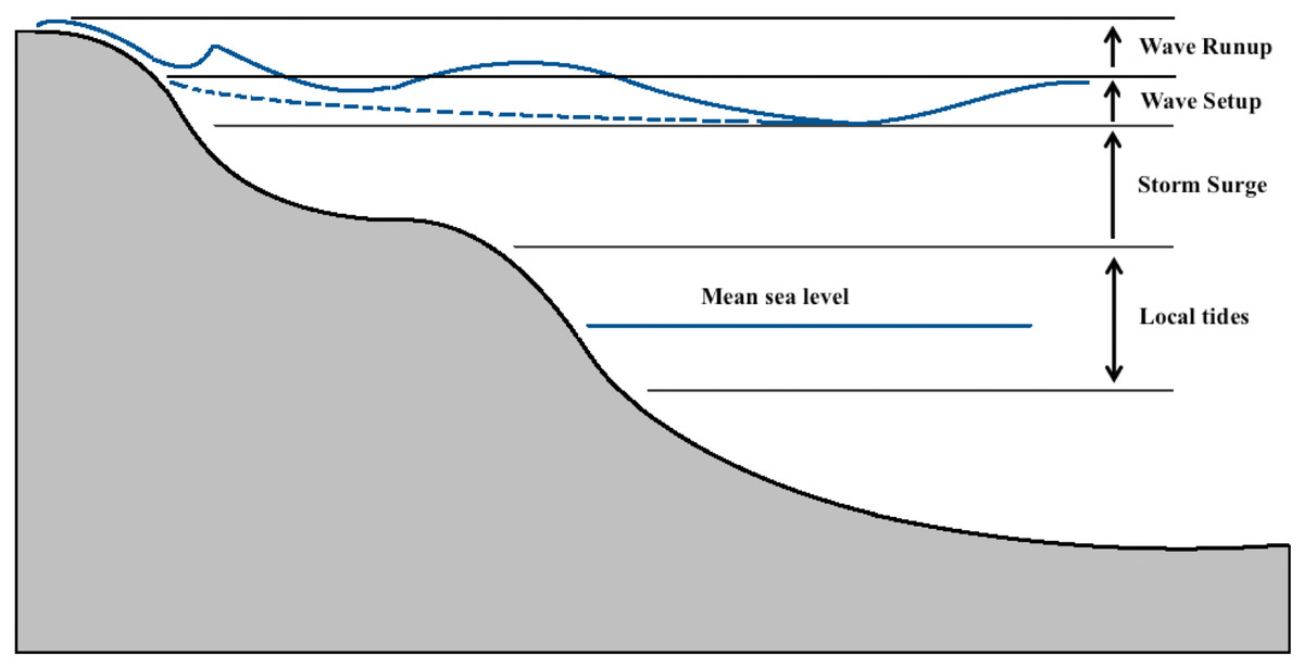 Generalized Schematic Of Storm Surge Heights Relative To Manual Guide