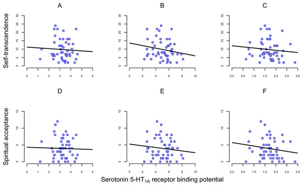 Correlation between self-transcendence (ST) and spiritual acceptance (SA) scales on TCI and 5-HT1A receptor binding potential (BPND) in frontal cortex, dorsal raphe nuclei and hippocampus in 50 healthy men