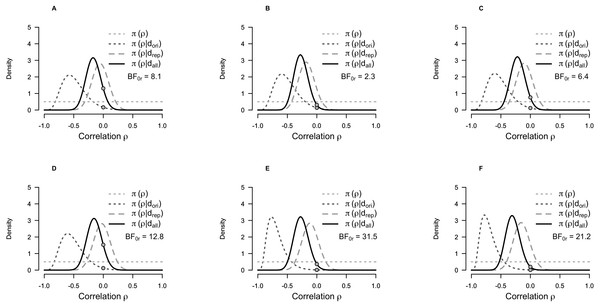 Prior and posterior probability distributions for the correlation coefficient for the Bayesian test for replication of the correlation between self-transcendence/spiritual acceptance and 5-HT1A BPND.