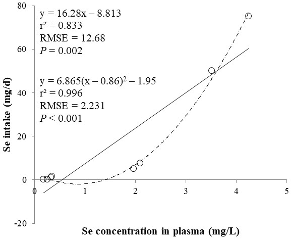 Linear and quadratic regression equations for estimating daily selenium (Se) intake (mg/d) based on the Se concentration in plasma (mg/L) on d 15 and 30.