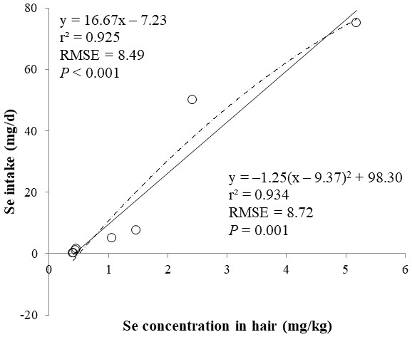 Linear and quadratic regression equations for estimating daily selenium (Se) intake (mg/d) based on the Se concentration in hair (mg/kg) on d 15 and 30.