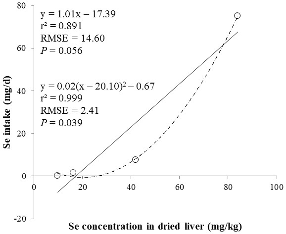 Linear and quadratic regression equations for estimating daily selenium (Se) intake (mg/d) based on Se concentration in dried liver (mg/kg).