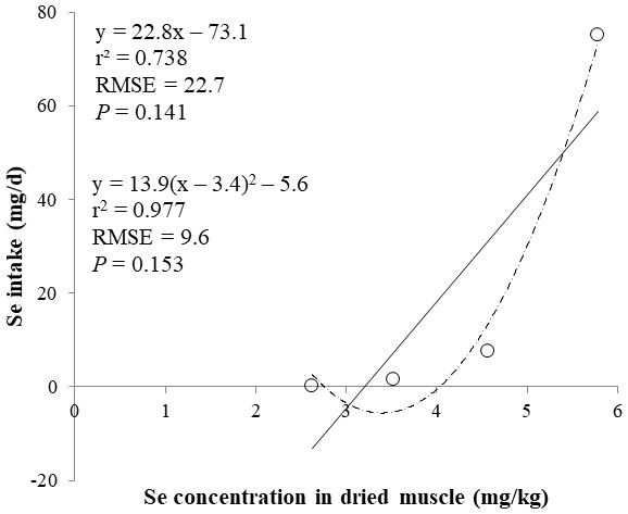 Linear and quadratic regression equations for estimating daily selenium (Se) intake (mg/d) based on the Se concentration in dried muscle (mg/kg).