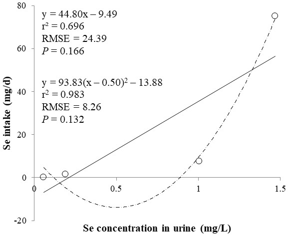 Linear and quadratic regression equations for estimating daily selenium (Se) intake (mg/d) based on the Se concentration in urine (mg/L).