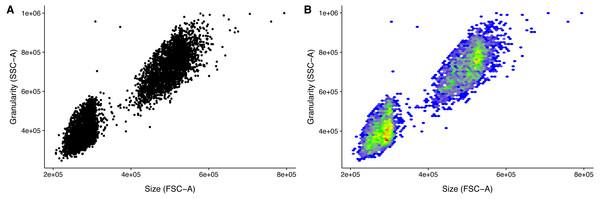 Visualization of FACS data.