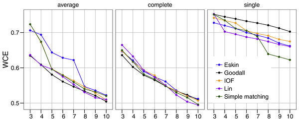 Evaluation of the optimal number of clusters using the within-cluster entropy coefficient (WCE).