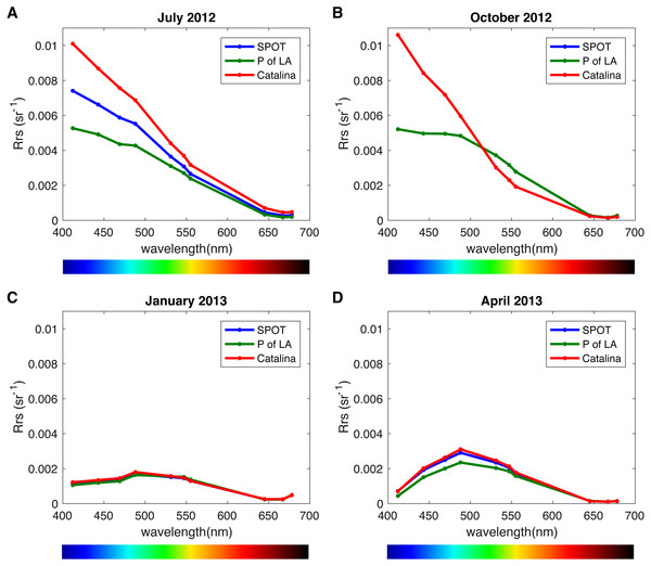 Remote sensing reflectance spectra (Rrs) per location and season.