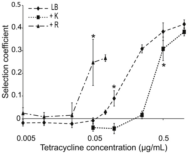 Competition between strains of different potential to resist tetracycline.