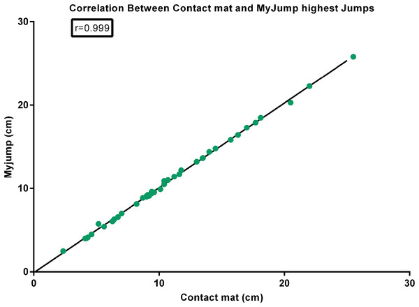 Correlation between contact mat and My Jump highest jumps.