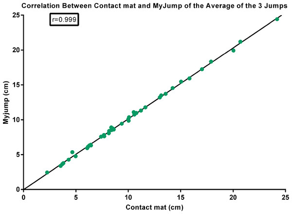 Correlation between contact mat and My Jump of the average of the three jumps.