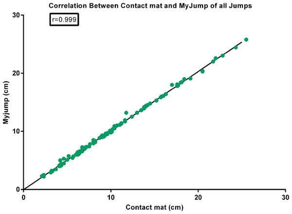 Correlation between contact mat and My Jump of all jumps.