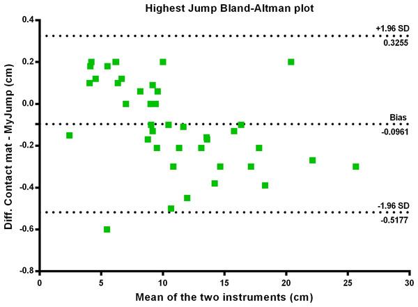 Highest jump Bland–Altman plot.