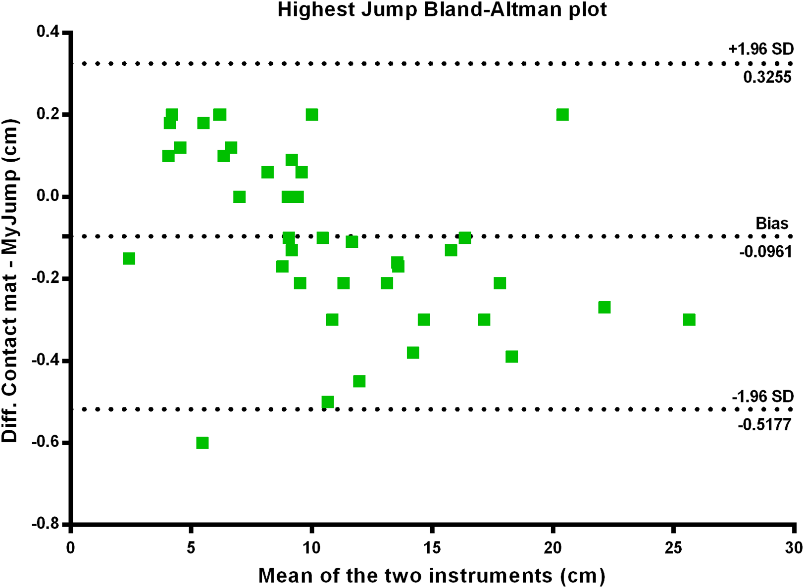 "The validity and reliability of the ""My Jump App"" for"