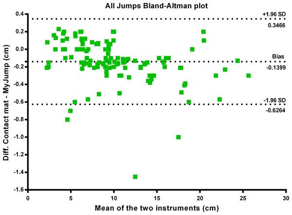 All jumps Bland–Altman plot.