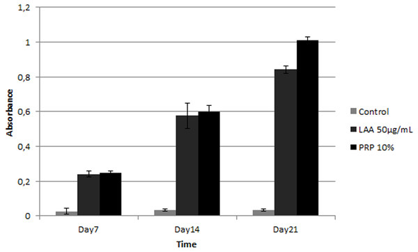 Graph of glycosaminoglycan (GAG) content in ADSC cultured on scaffold in 50 µg/mL LAA and 10% PRP supplemented medium.