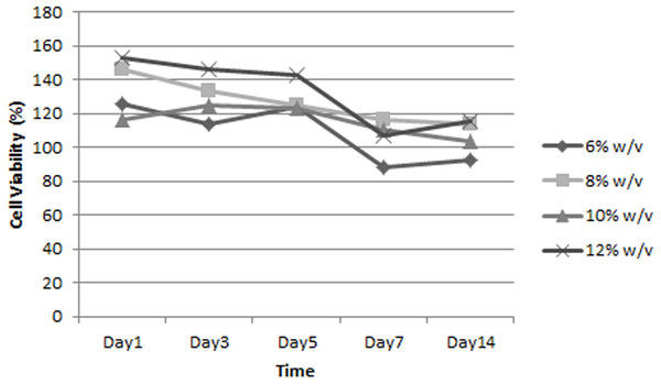 Growth curve of ADSC on scaffold in different silk fibroin concentration.