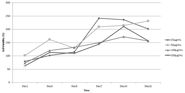 Growth curve of ADSC in L-Ascorbic Acid (LAA) supplemented medium in various concentrations.