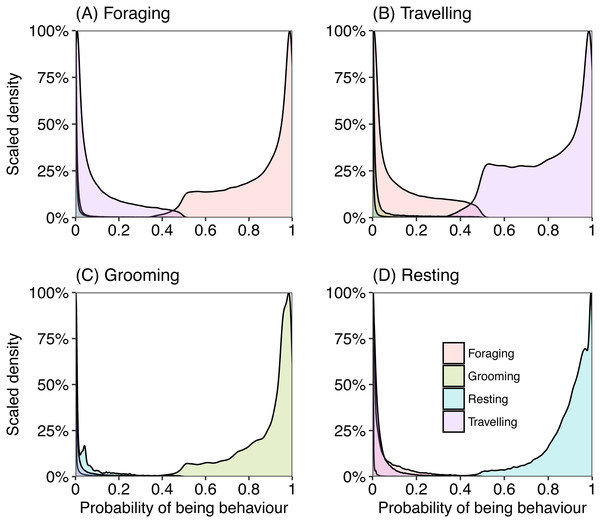 Density plots representing the probability of an epoch belonging to behavioural category (A) foraging, (B) travelling, (C) grooming and (D) resting, calculated from captive data.