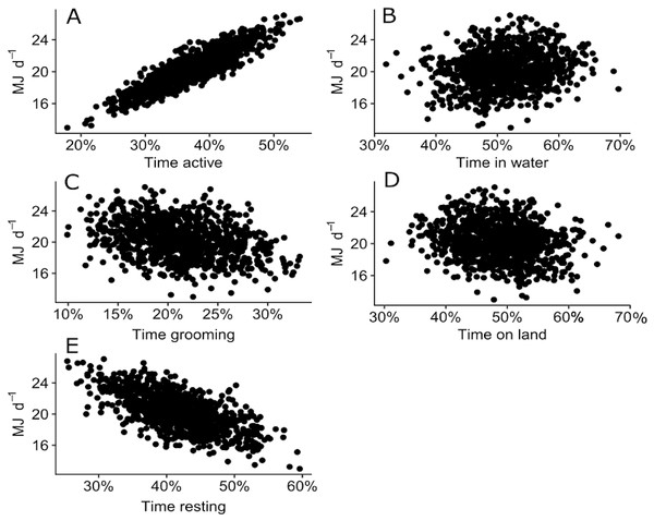 Plot of 500 simulated points of total DEE for wild juvenile Australian fur seals against percentage of time spent: (A) active (travelling and foraging); (B) grooming; (C) resting; (D) in water; (E) on land.