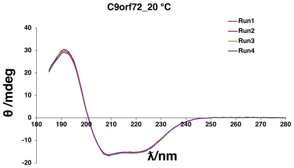 Far-UV CD spectrum showing native state of C9orf72.