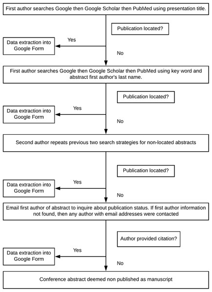 Search algorithm to find publications.