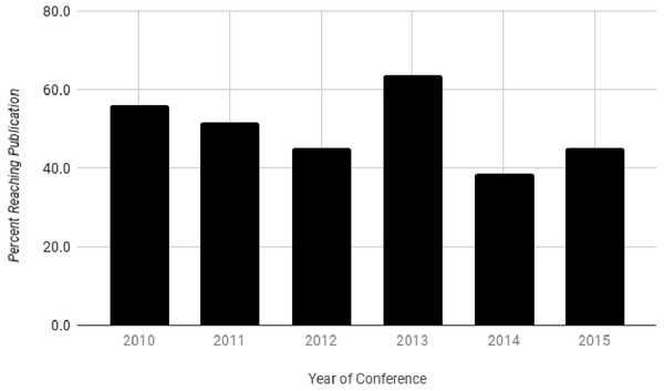 Percent of published studies by conference year.