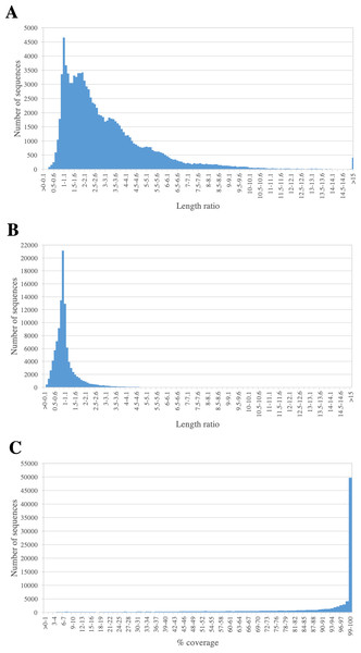 Length comparison of PacBio transcripts and their matched sequences.