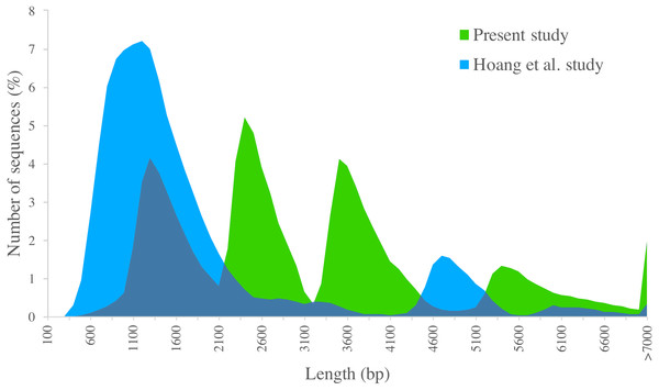 Length distribution of PacBio transcripts.