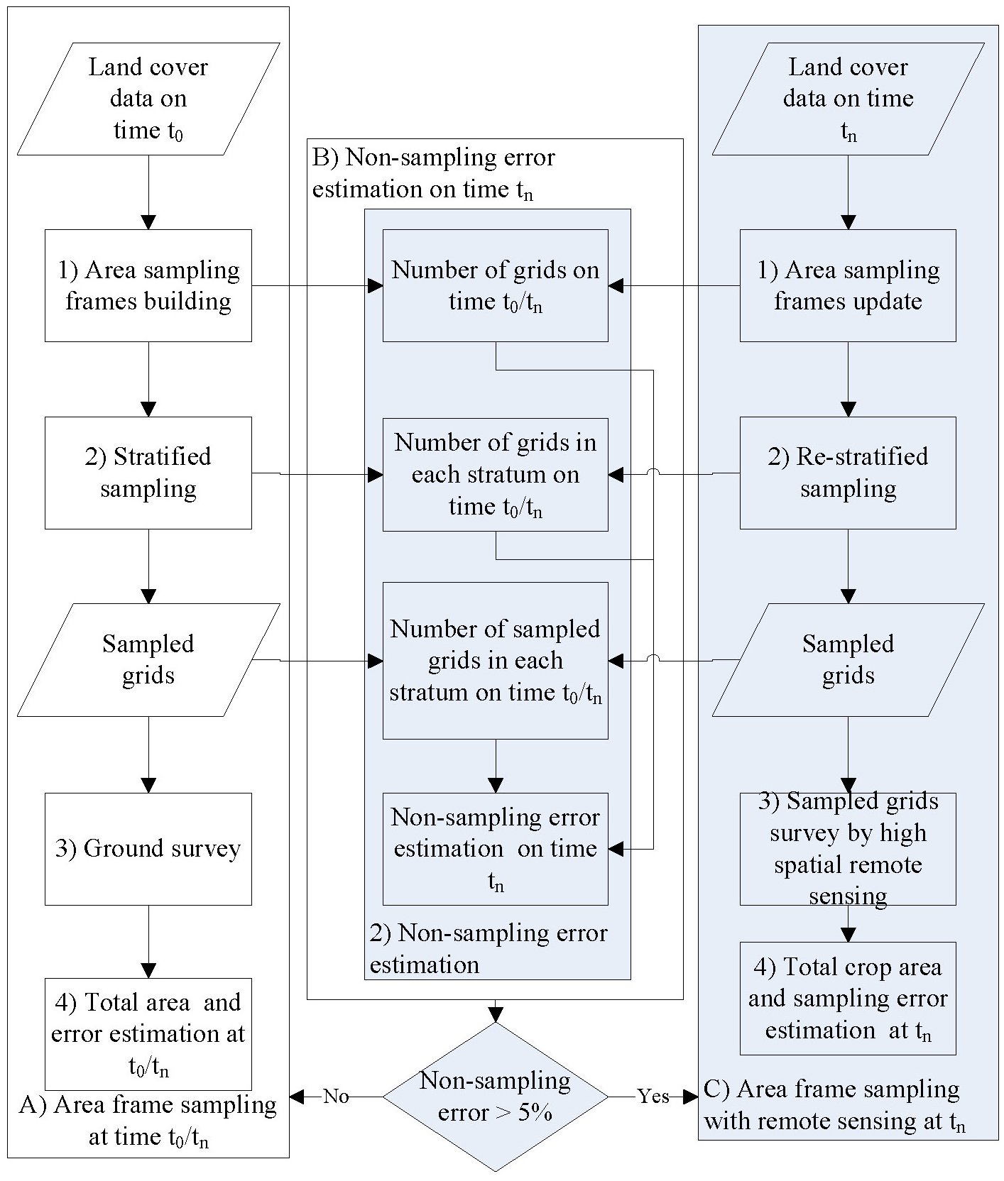 An index of non-sampling error in area frame sampling based on ...