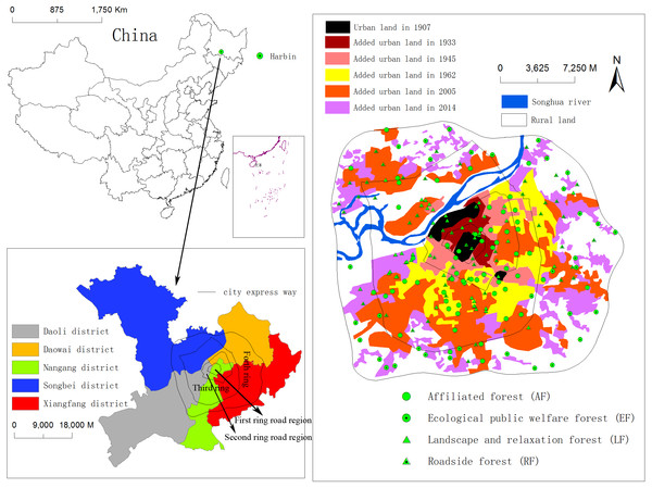 Location of the study area showing Harbin City in northeastern China, and the distribution of sampling plots at different forest type, administrative districts and urban-rural gradients of different ring roads and history of urban settlements in Harbin.