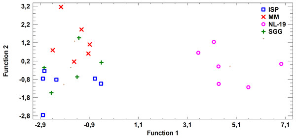 Discriminant analysis of FA profile based on major sums of different classes of FA (SCFA, SFA, MUFA, (n − 9) PUFA, (n − 7) PUFA, (n − 6) PUFA, (n − 4) PUFA, (n − 3) PUFA, PUFA) in cultural liquids of Nocardia after cultivating in different nutrient media.
