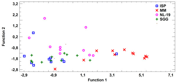 Discriminant analysis of FA profile based on major sums of different classes of FA (SCFA, SFA, MUFA, (n − 9) PUFA, (n − 7) PUFA, (n − 6) PUFA, (n − 4) PUFA, (n − 3) PUFA, PUFA) in cultural liquids of Streptomyces after cultivating in different nutrient media.