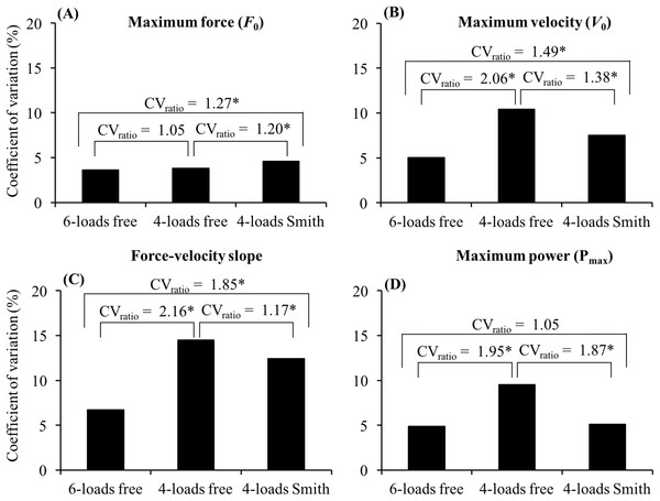 Comparison of the coefficient of variation (CV) obtained for (A) maximum force, (B) maximum velocity, (C) force–velocity slope, and (D) maximum power between the 6-loads free, 4-loads free and 4-loads Smith methods.