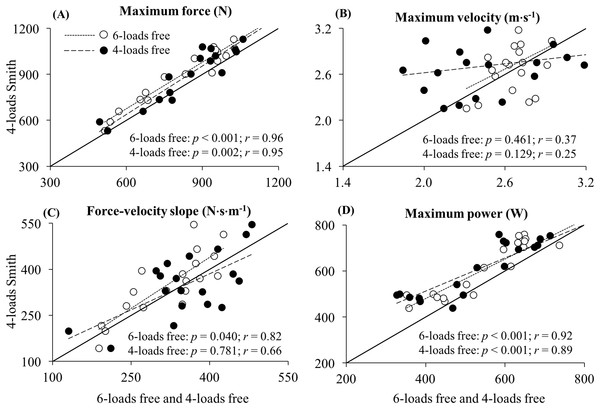 Concurrent validity of (A) maximum force, (B) maximum velocity, (C) force–velocity slope, and (D) maximum power parameters.