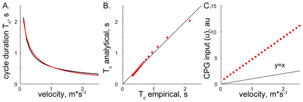 The comparison of analytical and empirical values.