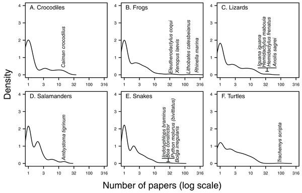 Kernel density of papers per species.