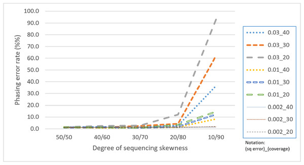 "Comparison of phasing error rates under different settings of skewness (Condition notation: ""sequencing error rate""_""read coverage"")."