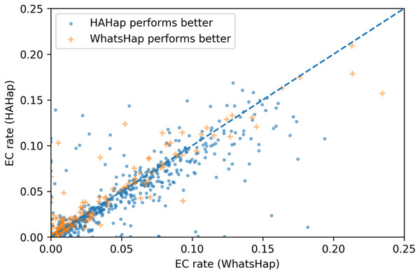Error correction (EC) rates of HAHap vs. that of WhatsHap on 700 cases of block size ≥ 20 where two tools have different predictions.