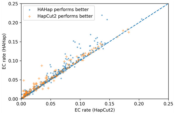Error correction (EC) rates of HAHap vs. that of HapCut2 on 475 cases of block size ≥20 where two tools have different predictions.