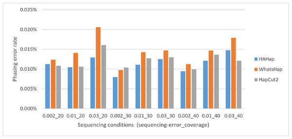 "Comparison on phasing error rates using the simulated data under different conditions (condition notation: ""sequencing error rate""_""read coverage"")."