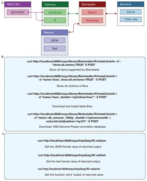 REST APIs of BioInstaller.